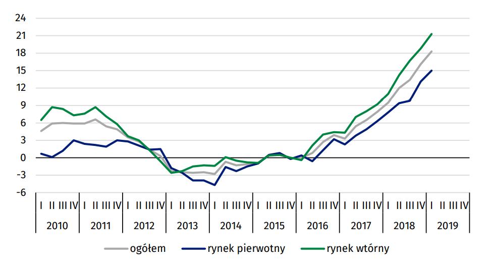 Ceny lokali mieszkalnych (zmiana w % w stosunku do 2015 r.)