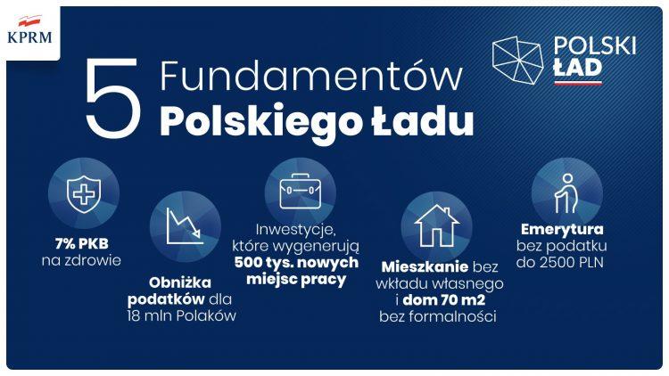 Fot. KPRM, 5 najważniejszych punktów rządowego programu Polski Ład